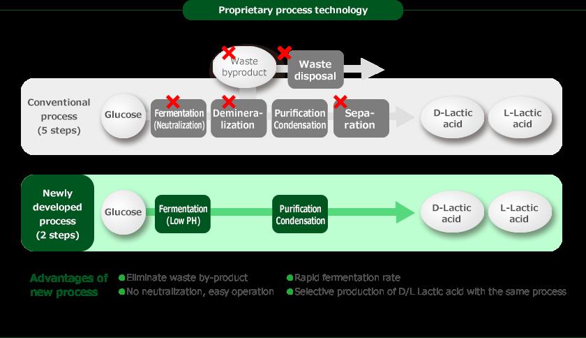 JMTCエンザイムのプロセス技術